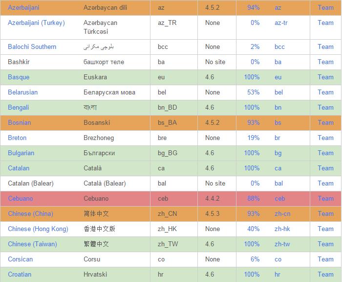 WordPress高级应用:我能用英语以外的语言建博客吗?