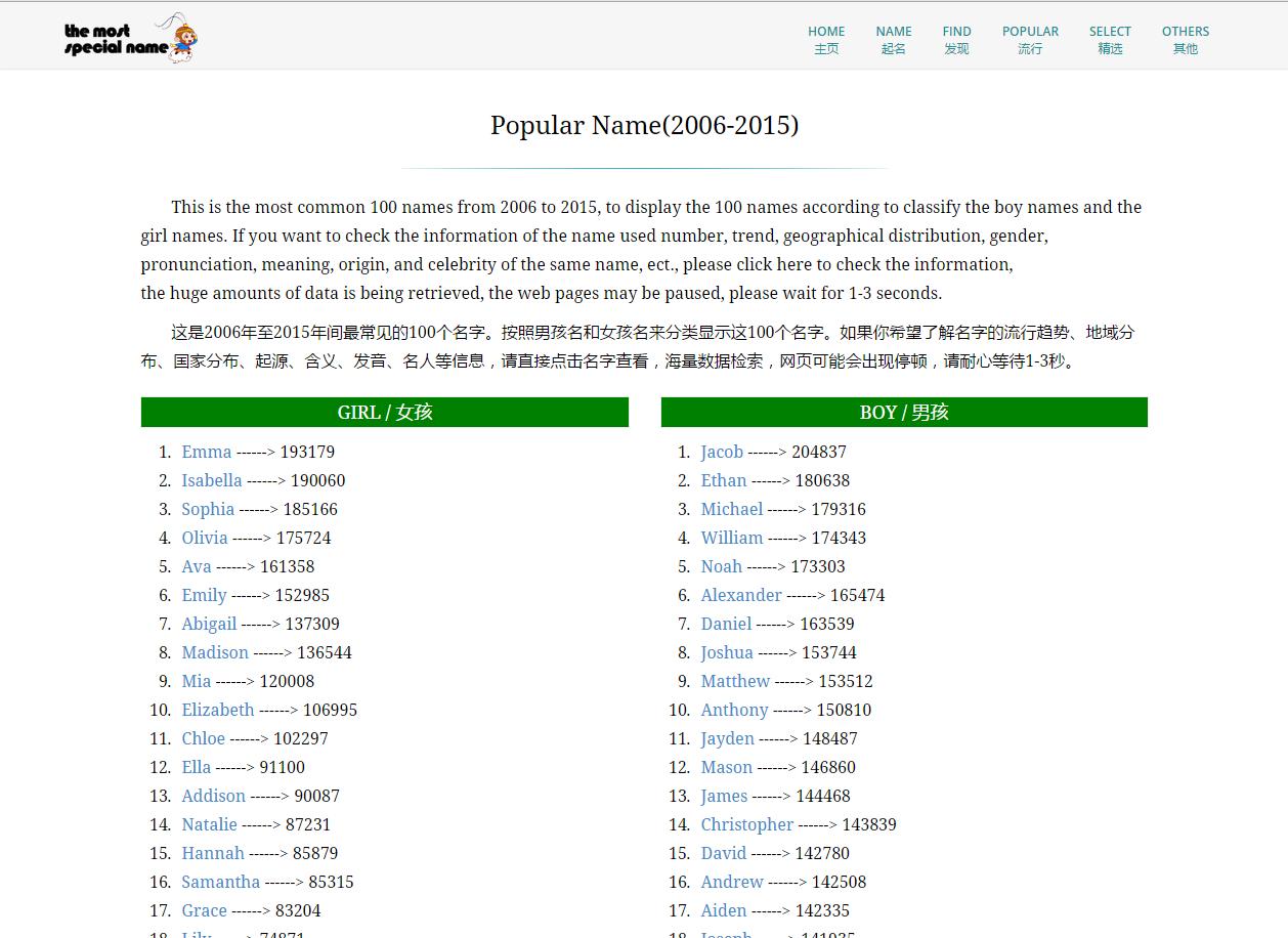 一个有趣的WordPress主题网站-最特别的英文名字(themostspecialname.com)