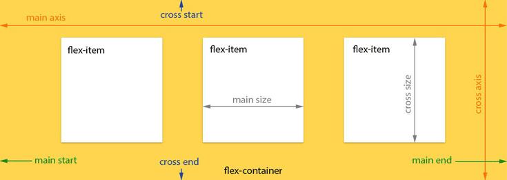 flexbox model